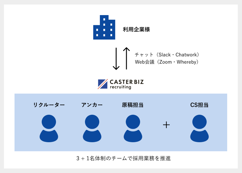 CASTER BIZ recruitingのチーム体制